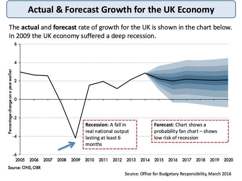 uk economy National institute economic review no 245 august 2018  the uk economy is  facing an unusual level of uncertainty because of brexit.