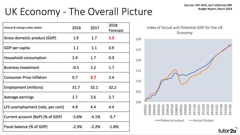 State of the UK Economy (May 2018) | Economics | tutor2u