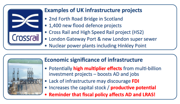 Uk Government Top 40 Infrastructure Projects Tutor2u Economics