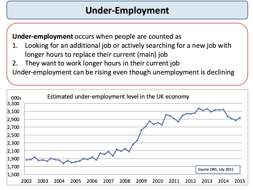 Unemployment - Measuring Unemployment | Economics | tutor2u