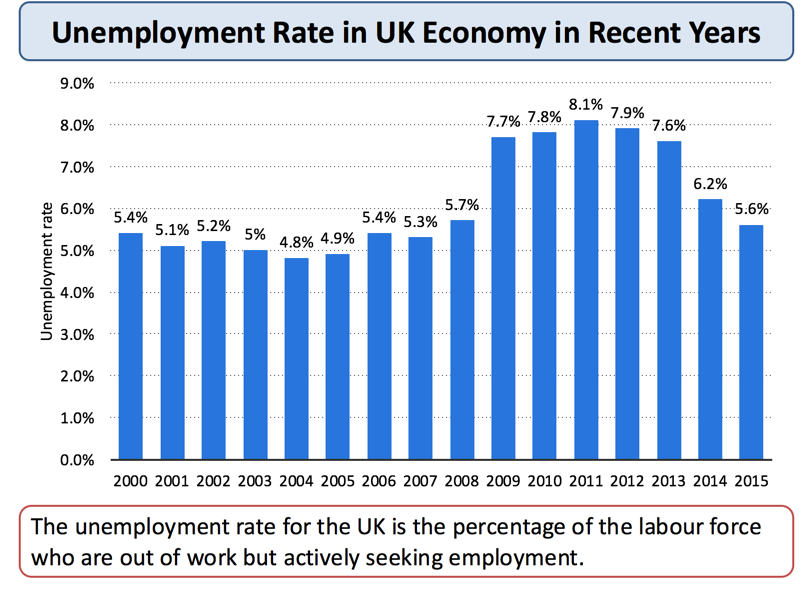 The effects of unemployment in the UK Essay