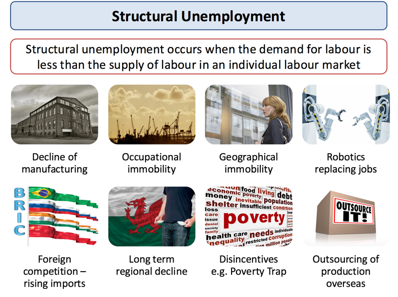 Is the Unemployment Problem Cyclical or Structural?