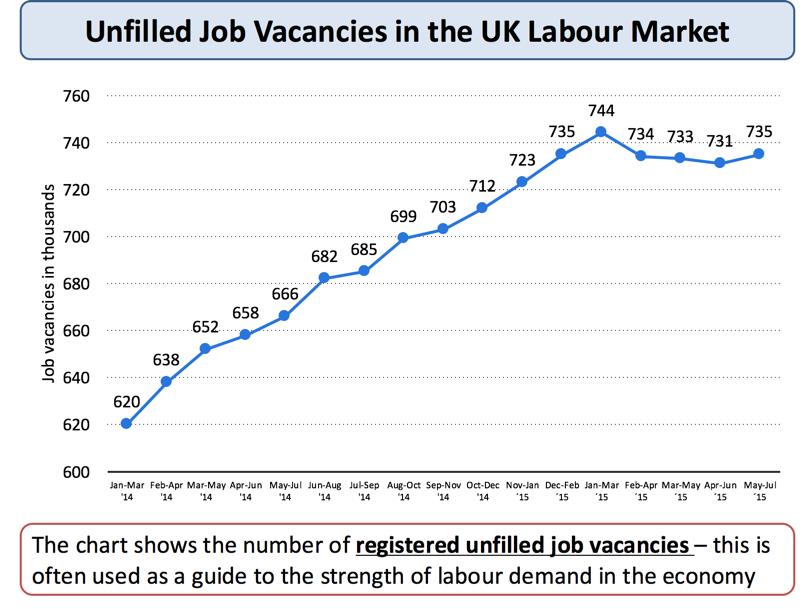 Unemployment   Main Causes Of Unemployment