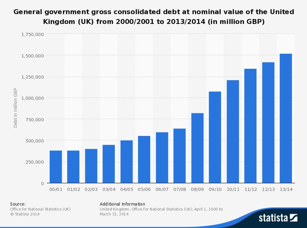 essay on the u s nationa debt