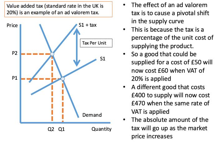 Micro and Macro Effects of Higher VAT (Edexcel… | Economics