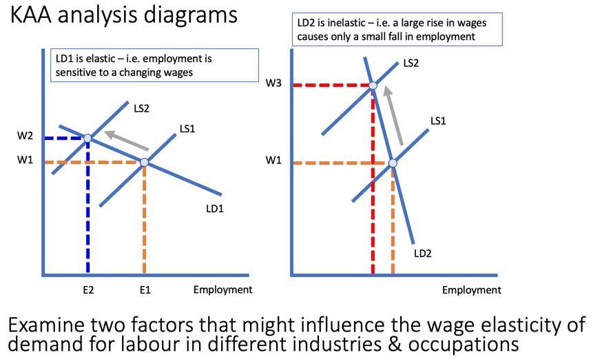 Elasticity Of Labour Demand Analysis And Economics Tutor2u