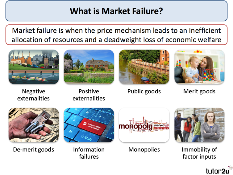 what is meant by market failure Market failure occurs when a market does not operate efficiently - in this 'inefficient' market, prices do not reflect all publicly-available information, and could be influenced by a number of factors, including government regulations or monopolistic practices.