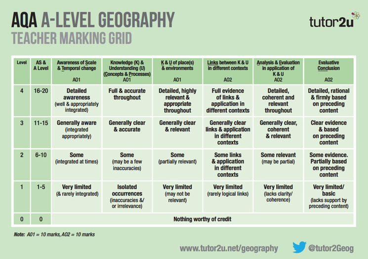 aqa a2 geography essay questions Home a level and ib  sociology  aqa essay structure tips and  how to structure an essay,  geography unit 3- 7th june 2013 » aqa a2 psychology psya3/psya4 .