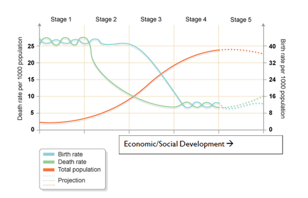 the demographic transition model dtm tutor2u geography