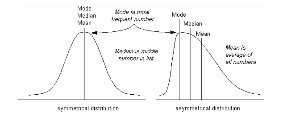 median and standard deviation relationship