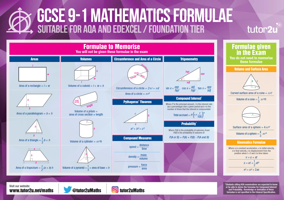 Free Giant Classroom Posters to Help with GCSE 91 – Free Gcse Maths Worksheets