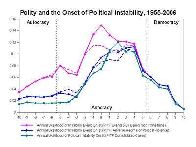 Democracy Vs Autocracy Trends And Impacts Tutor2u Politics