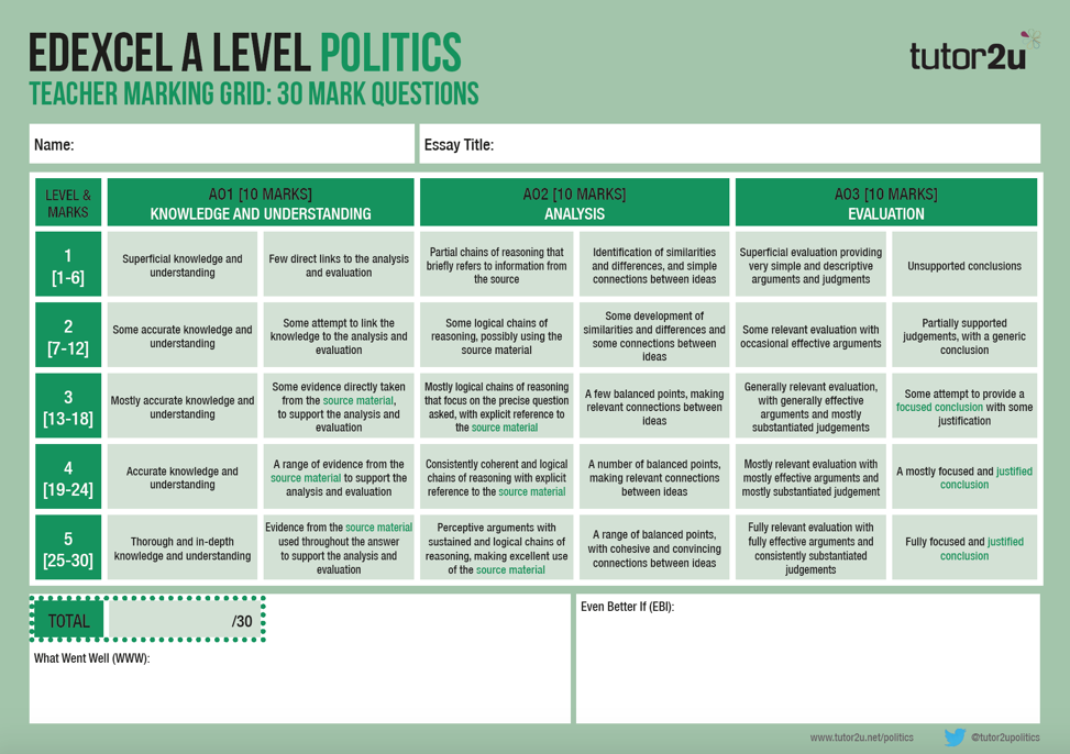 politics as level essays A2 level politics edexcel - political ideologies - liberalism notes created by brilliant united kingdom grads we also stock other a-level, including physics as level, english as jane eyre, and sociology.