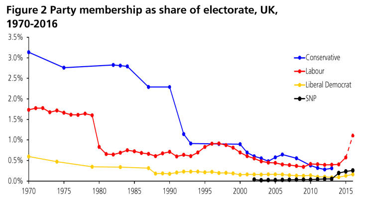 Participation Political Party Membership In The Politics Tutor2u