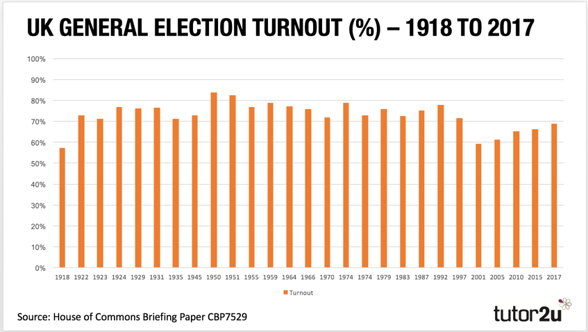 turnout  politics  tutoru turnout in uk general elections from