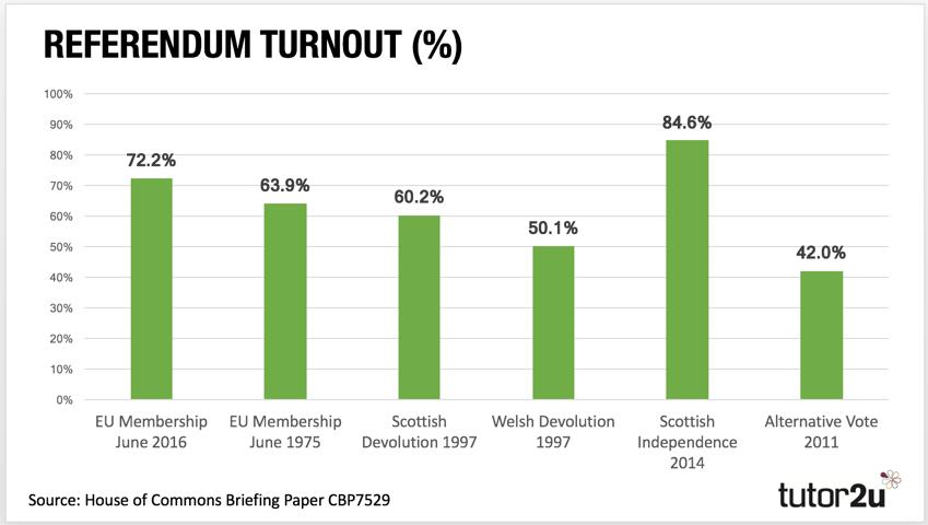 turnout  politics  tutoru turnout