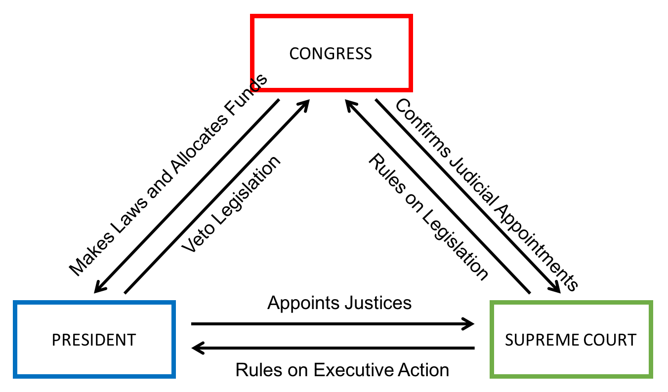 Checks and Balances | tutor2u Politics