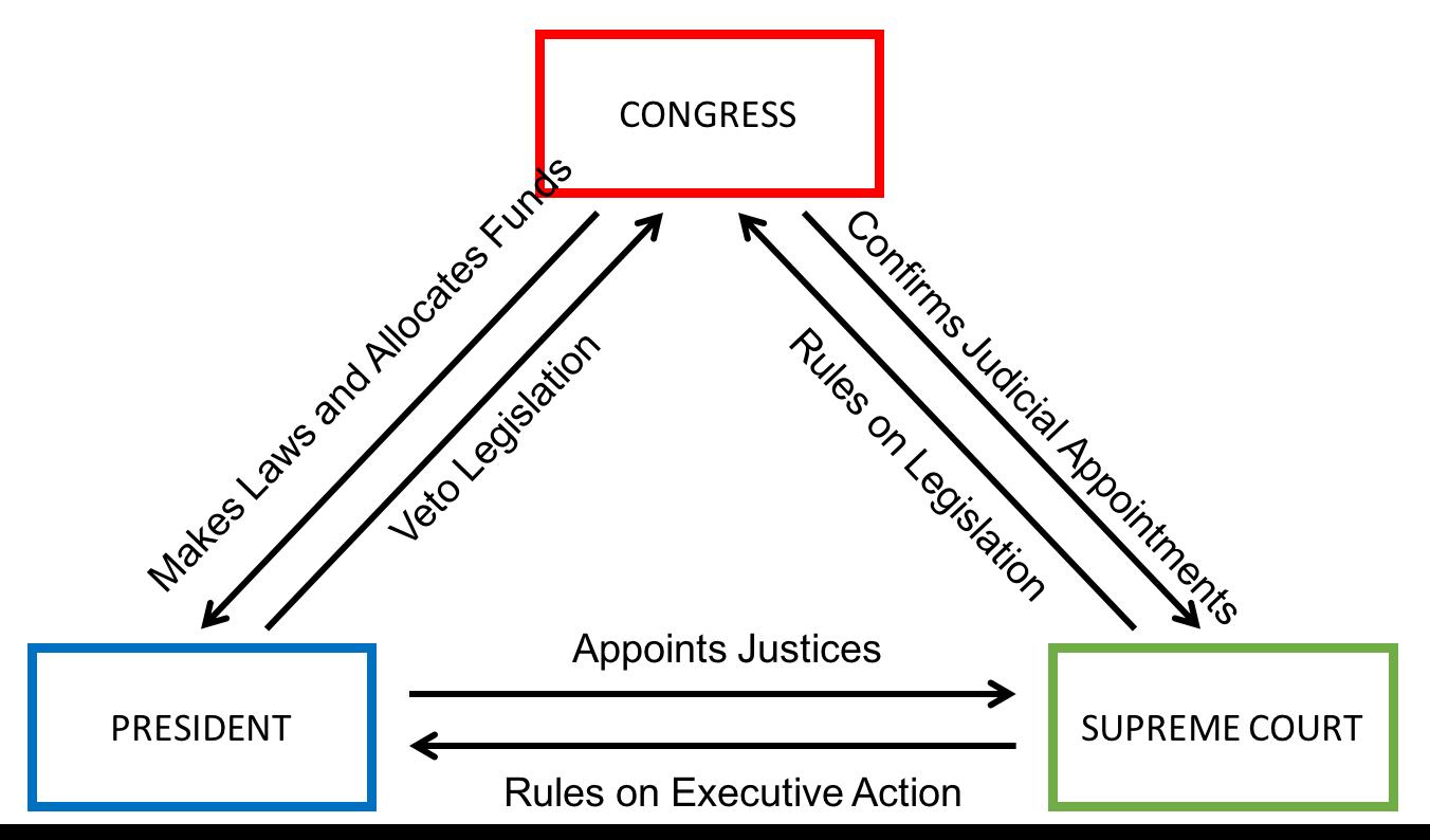 checks and balances politics tutor2u rh tutor2u net