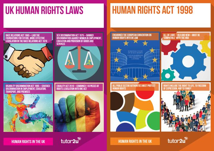 Classroom Posters for A Level Politics: Human…   Politics