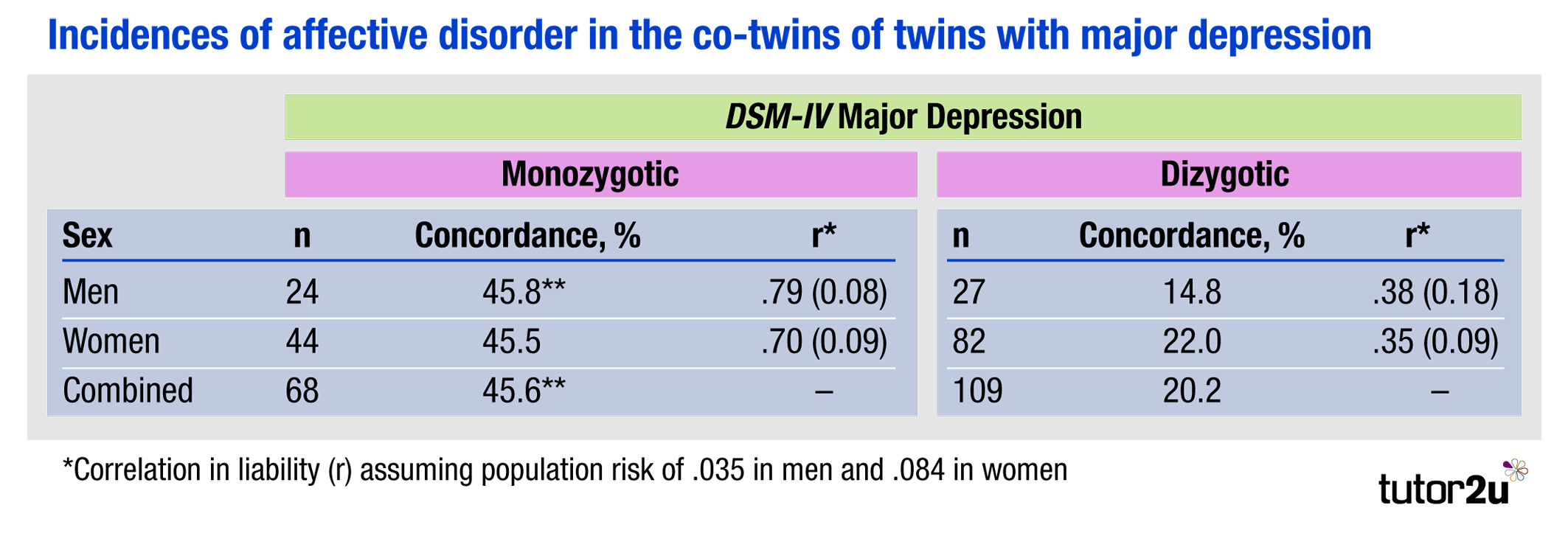 Twin Study Raises Doubts About The Research Digest >> Ib Psychology Bloa Patterns Of Behaviour Can Psychology Tutor2u