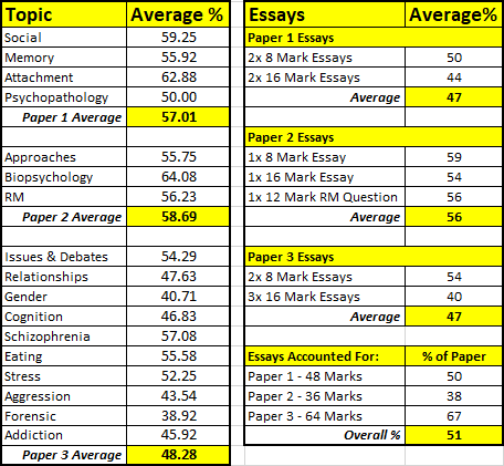 A Level Psychology Uncovered An Analysis Of The  Tutoru Psychology Did Performance Vary Between The Three Papers