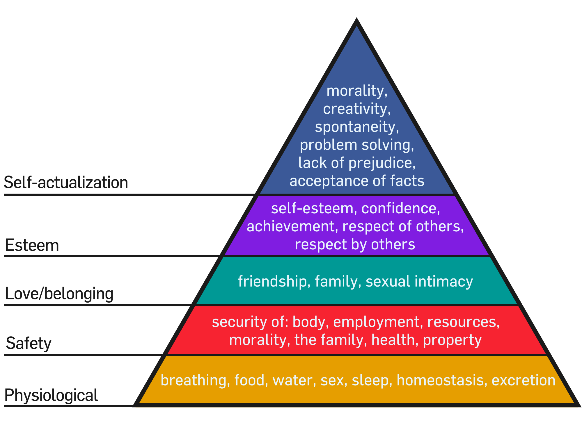 maslows hierarchy of needs uk essay