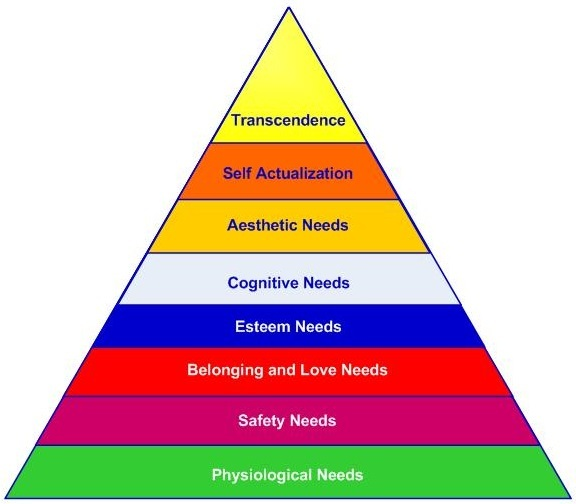 self actualization according to maslow