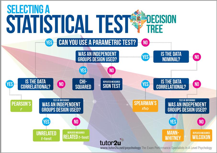 Selecting A Statistical Test Classroom Poster Tutor2u Psychology