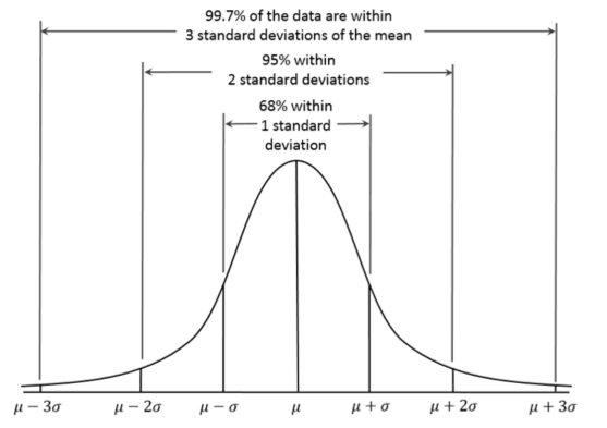 Figure 1 An Illustration Of The Normal Distribution And Percentages Of The  Population To Fall Within The Sections Of That Distribution