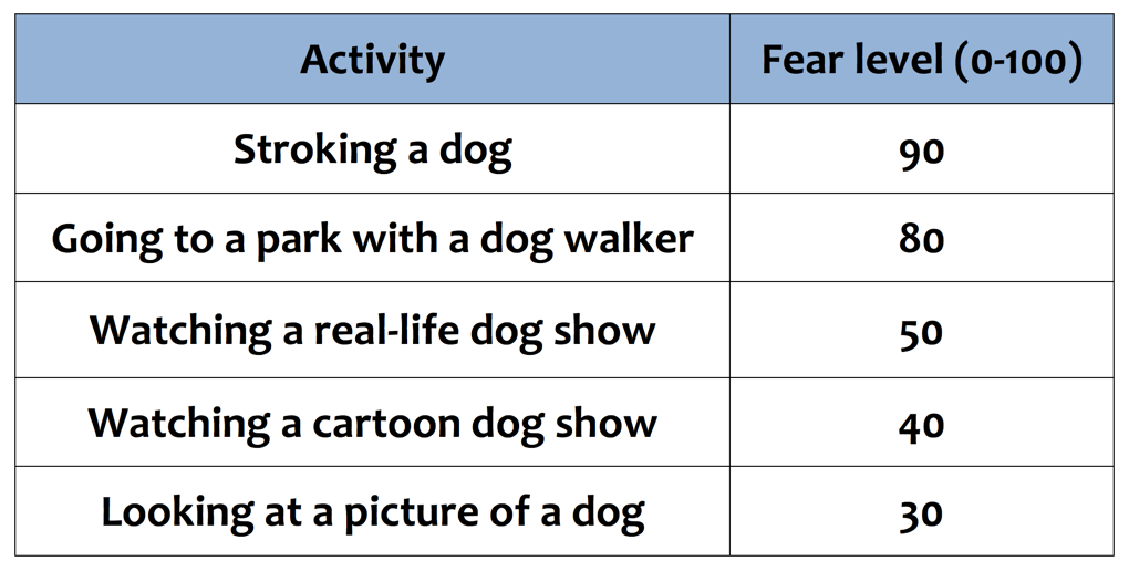 research questions about phobias