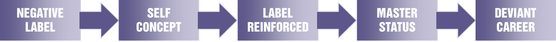becker labelling theory criminology