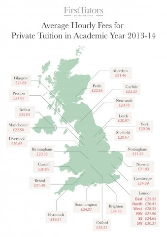 Average Cost of Private Tuition Across the UK