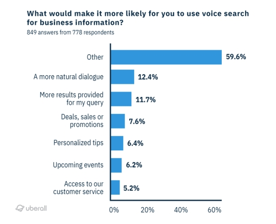 consumer use of voice search to look for local business information