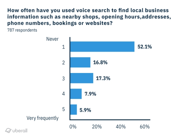 do consumers use voice search to look for local business information