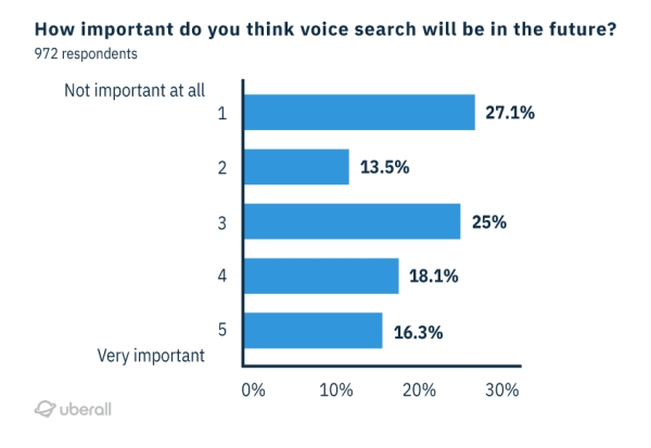 what is the future of voice search