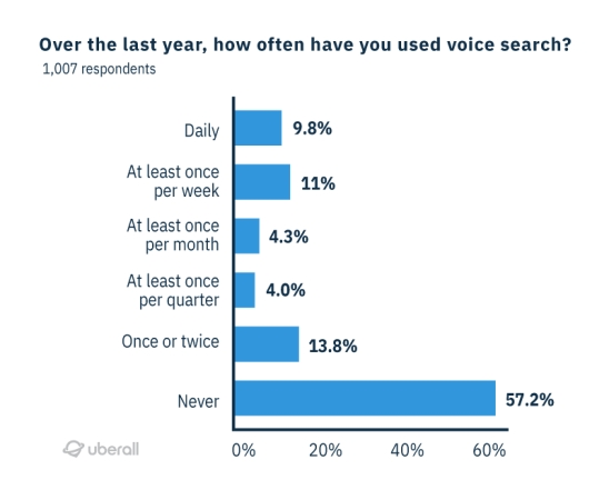 how often consumers use voice search