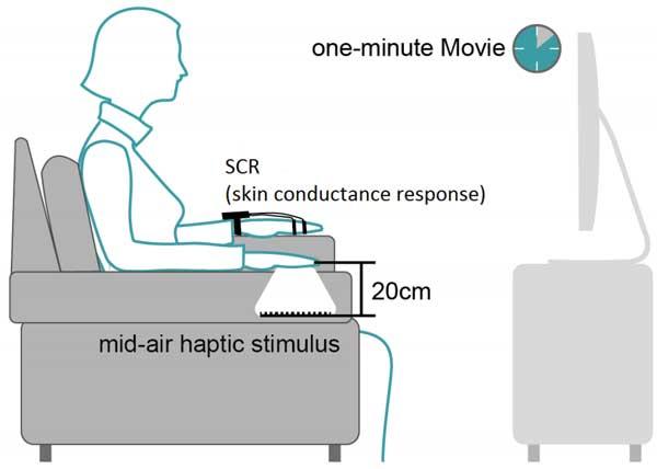 Movies Haptics diagram