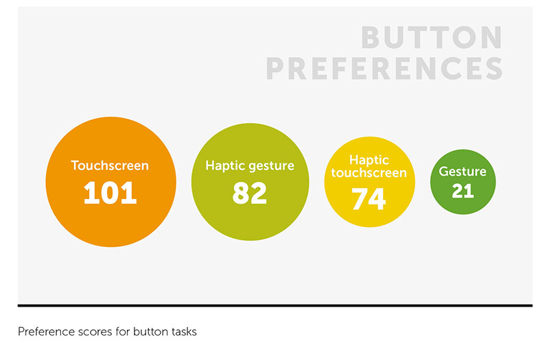 Chart shows users prefer gesture control with haptics in cars