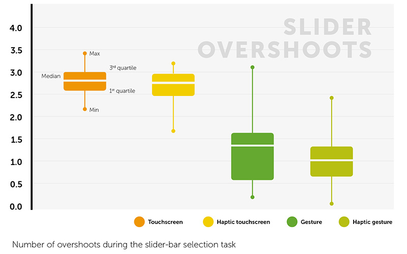 Slider overshoots chart which shows adding haptic feedback reduced the number of 'overshoots' for both the touchscreen and gesture control