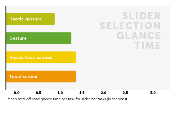 """Bar chart shows haptic feedback in cars results in less """"eyes off the road"""" time"""