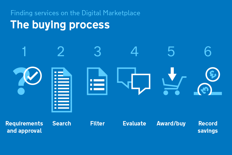 G-Cloud buying process