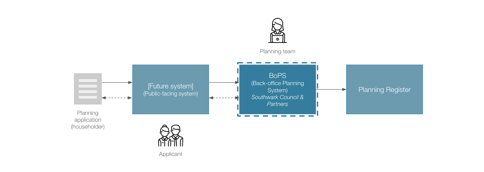 The future planning system