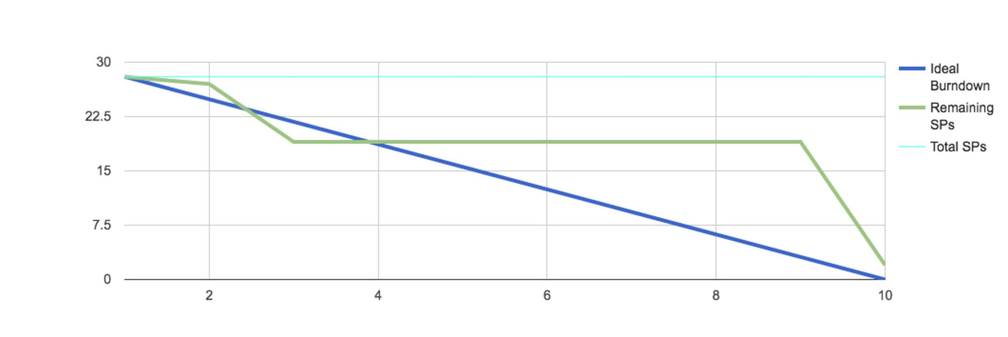 Flat burndown chart