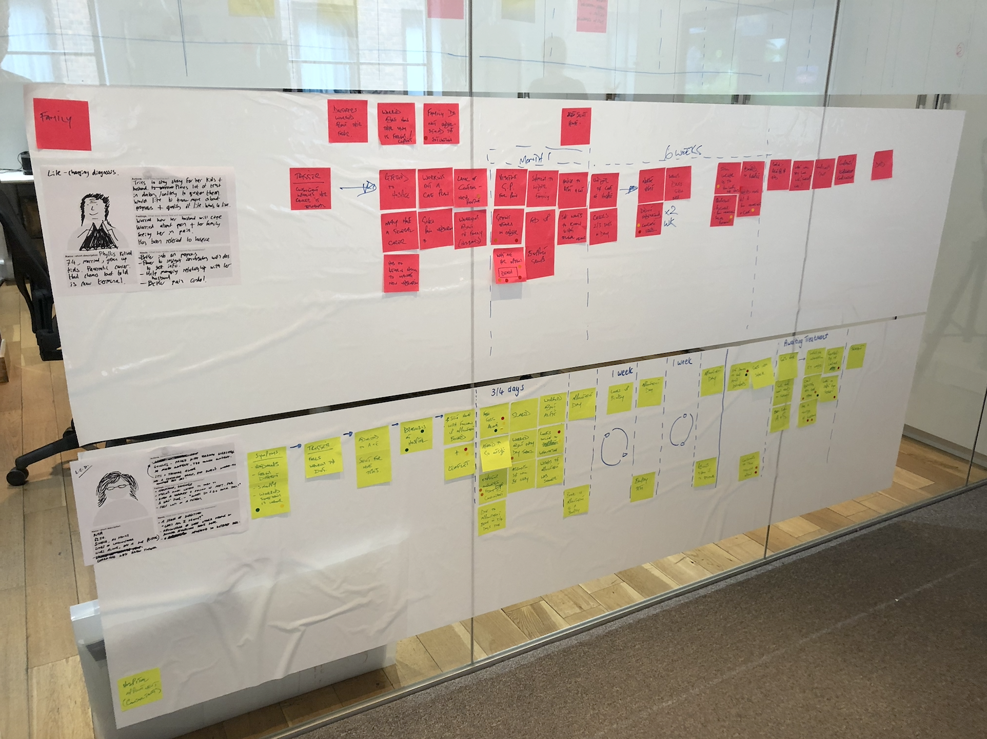 Persona user journeys