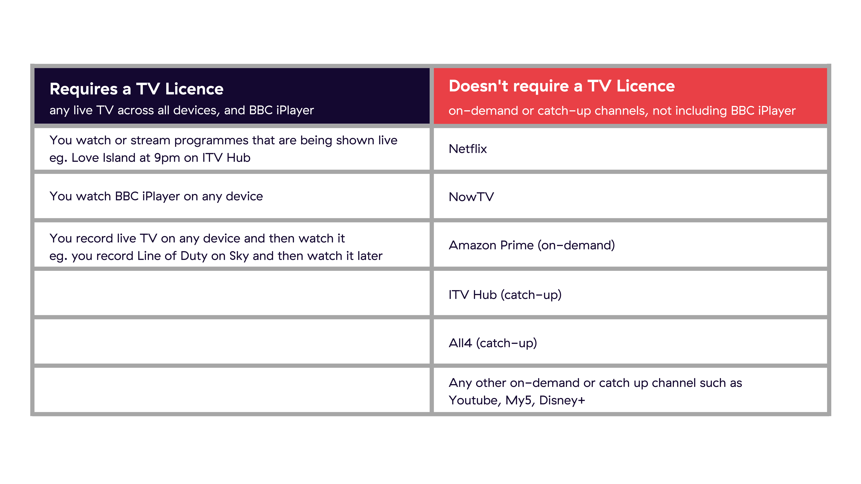 TV Licence Channel Comparison Table