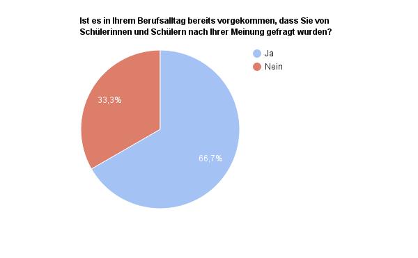 Auswertung Umfrage Lehrer Meinung -Frage1
