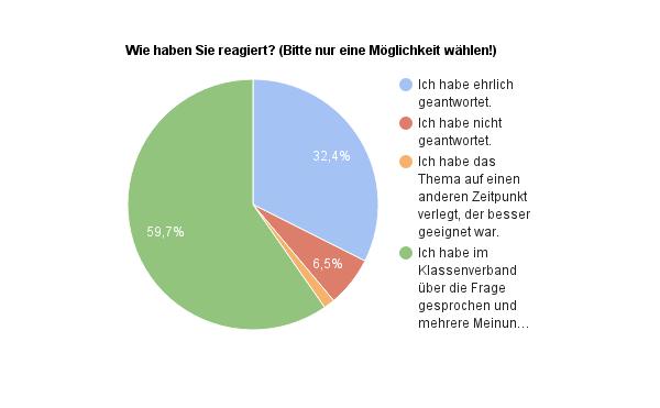 Auswertung Umfrage Lehrer Meinung -Frage2