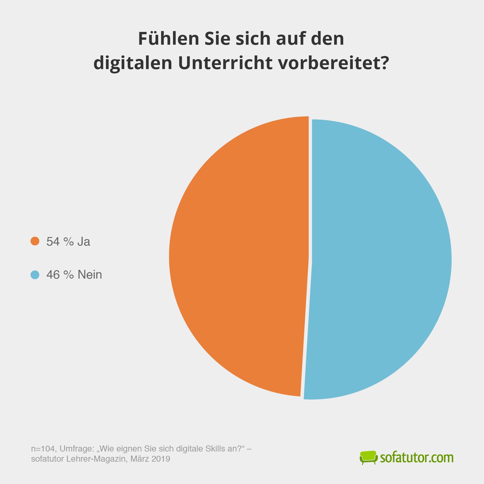 Umfrage-digitale-Skills-Lehrkraefte-fuehlen-sich-vorbereitet