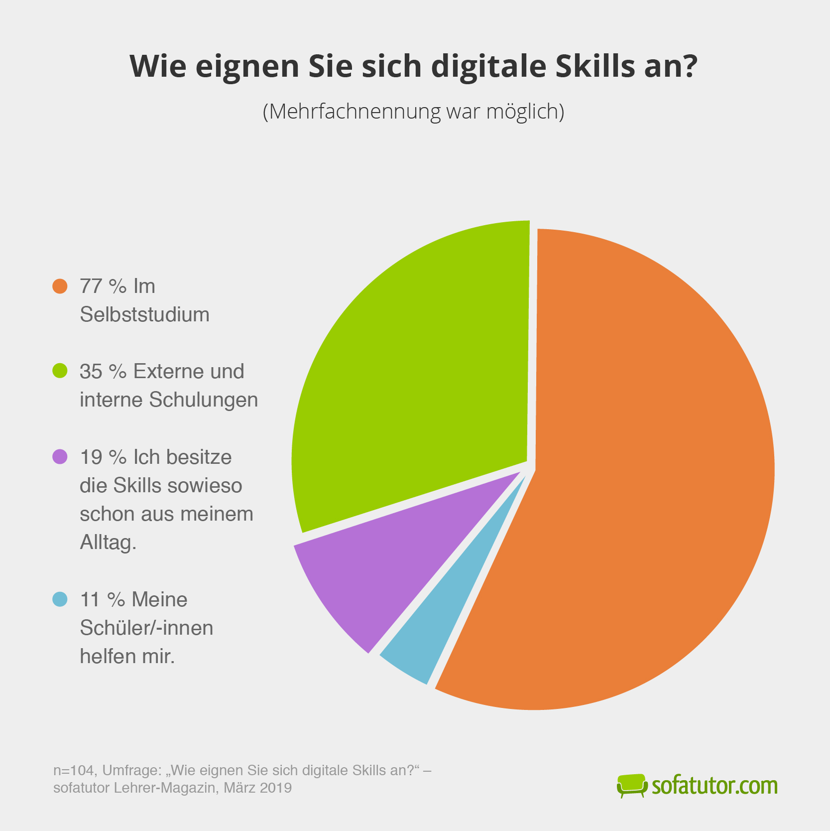 Umfrage-digitale-Skills-Weiterbildung
