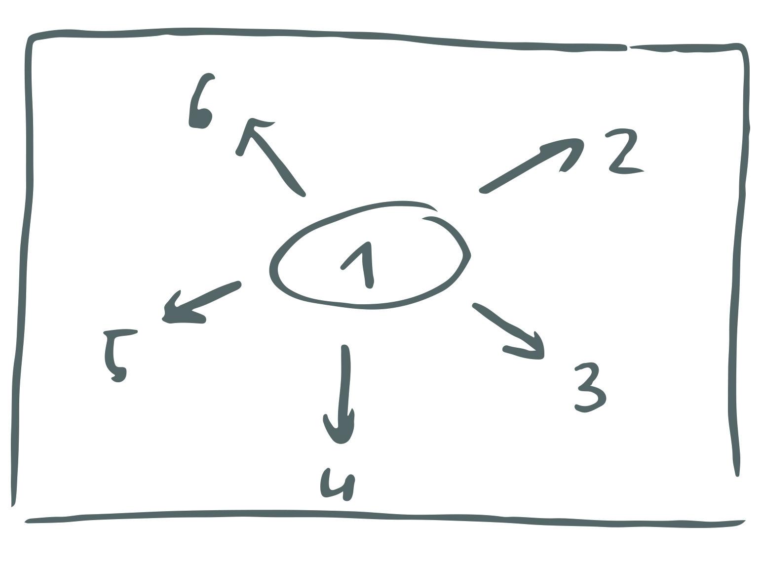 Sketchnoting_Struktur_voninnennnachaussen